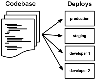 Codebase Deploys