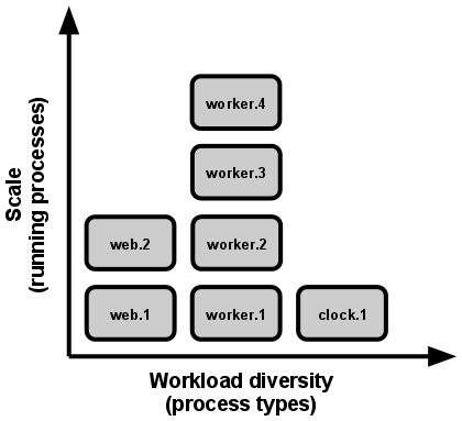 Scale is expressed as running processes, workload diversity is expressed as process types.