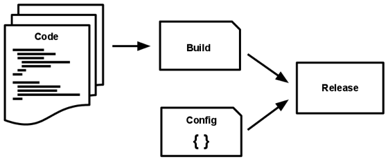 Code becomes a build, which is combined with config to create a release.